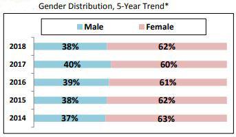 gender distribution 2014-2018