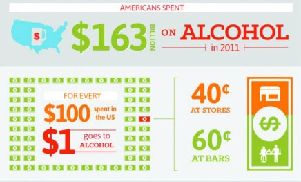 """""""How much do college students drink?"""" courtesy of drugabuse.gov"""